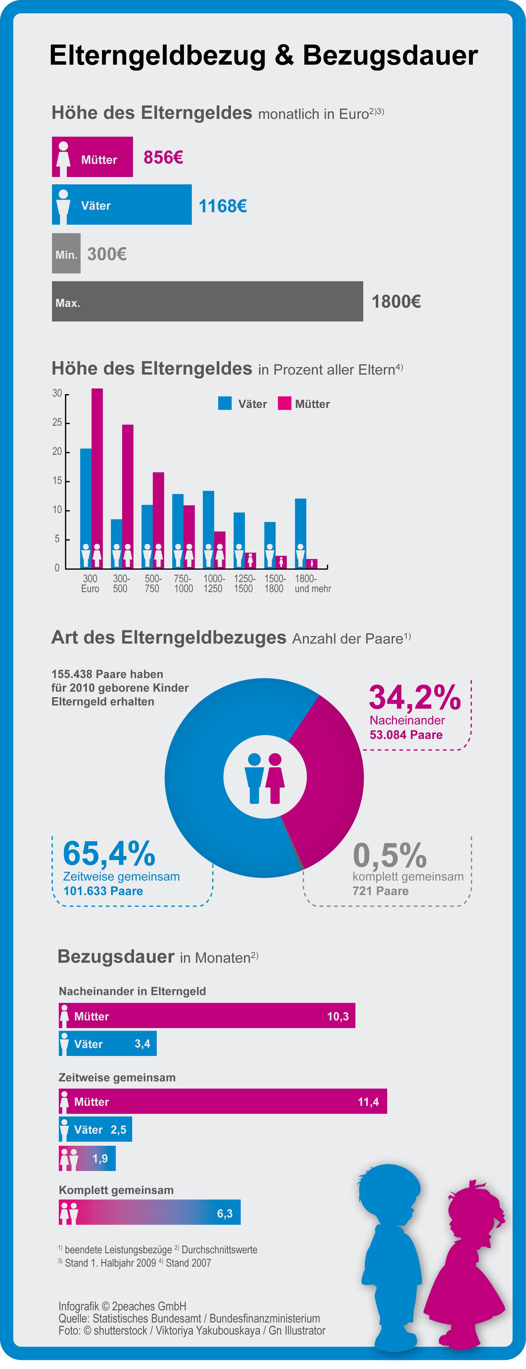 Infografik: Alle Fakten zum Elterngeld