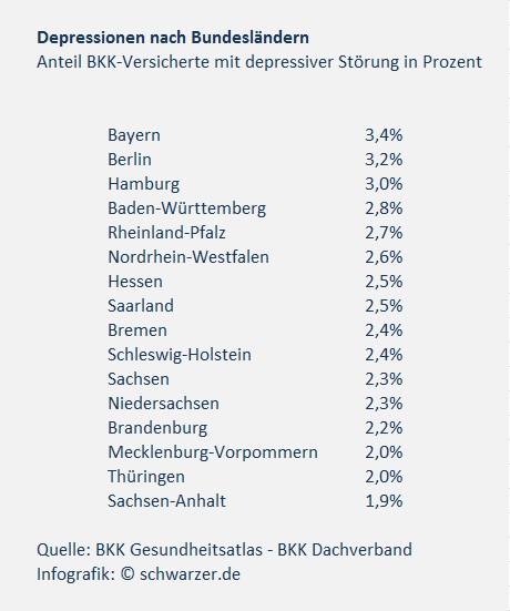 Infografik: Depressionen nach Bundesländern