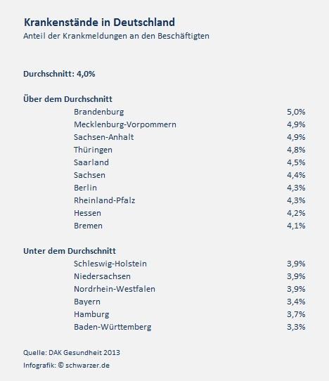 Infografik: Krankenstände in Deutschland