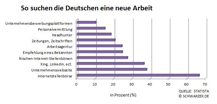 Infografik So suchen die Deutschen eine neue Arbeit