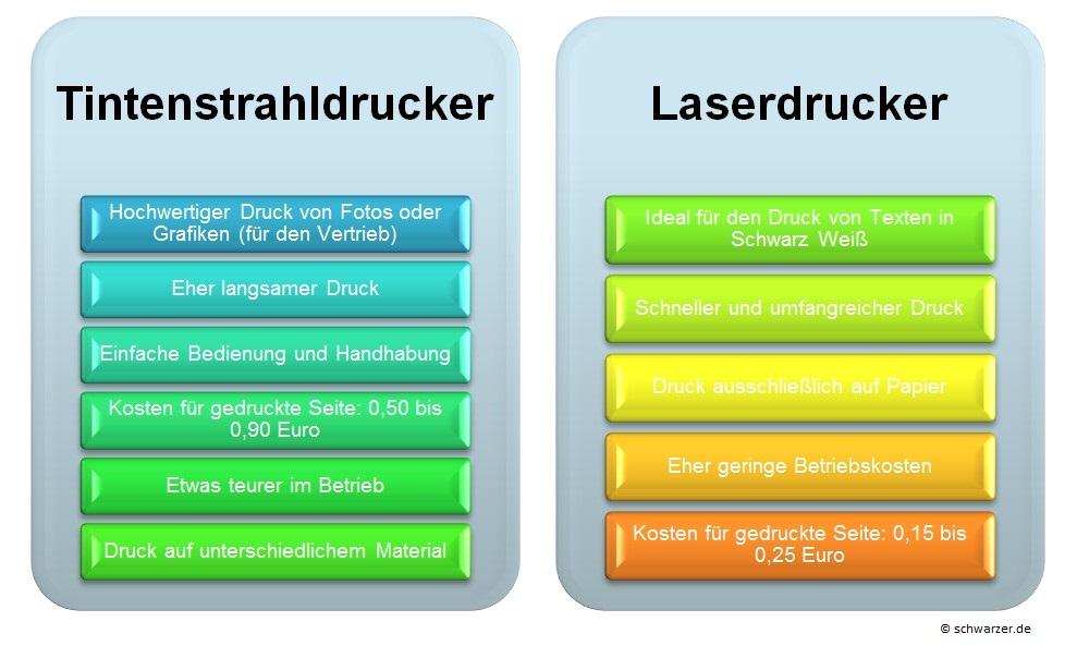 Infografik: Tintenstrahldrucker vs. Laserdrucker