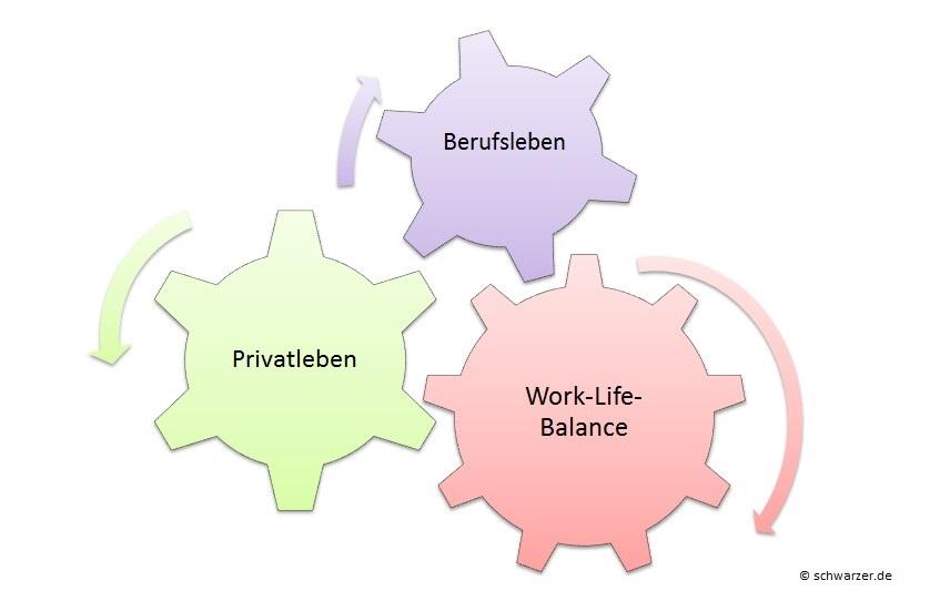 Infografik: So greift die Work-Life-Balance ineinander