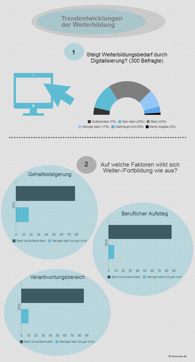 Infografik: Der digitale Wandel stellt vor allem an alteingesessene Mitarbeiter hohe Anforderungen