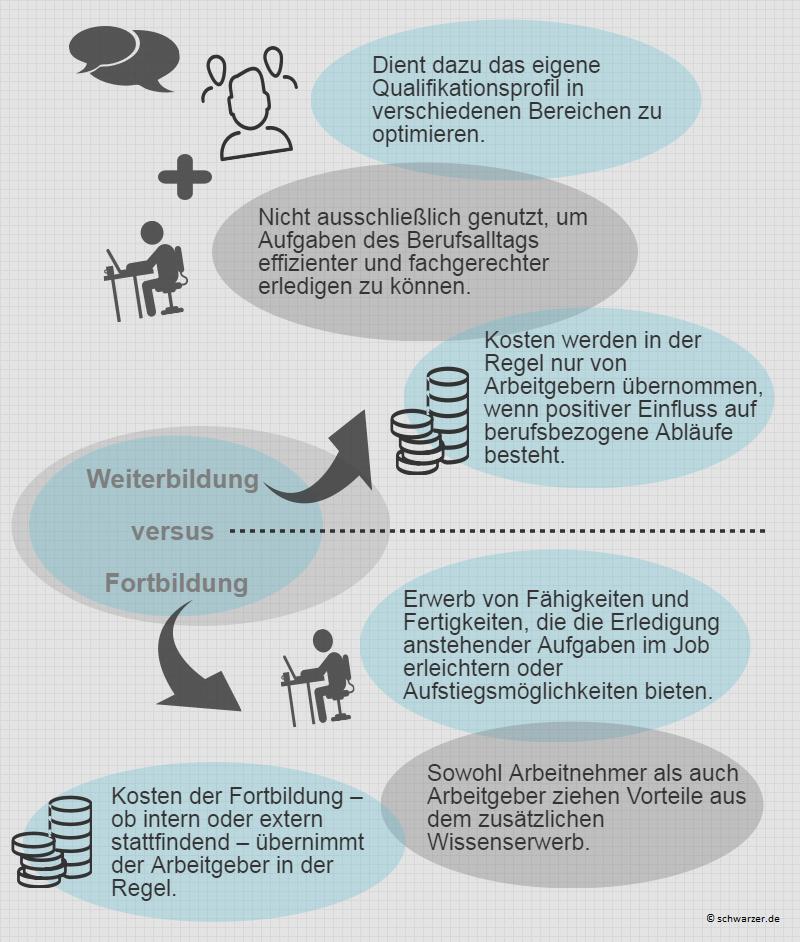 Infografik: Das Weiterbilden sozialer und fachlicher Fähigkeiten geht längst über die Schulzeit hinaus