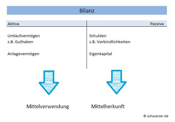 Infografik: Bilanzen verstehen
