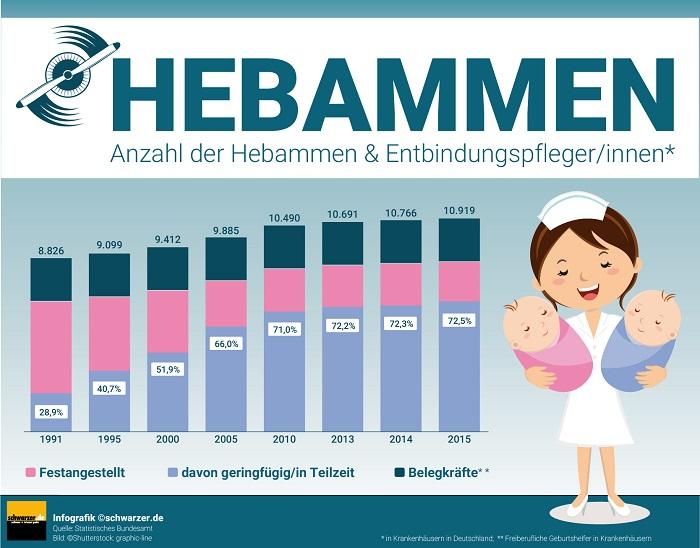 Infografik: Immer weniger Hebammen sind in den Krankenhäusern fest angestellt.