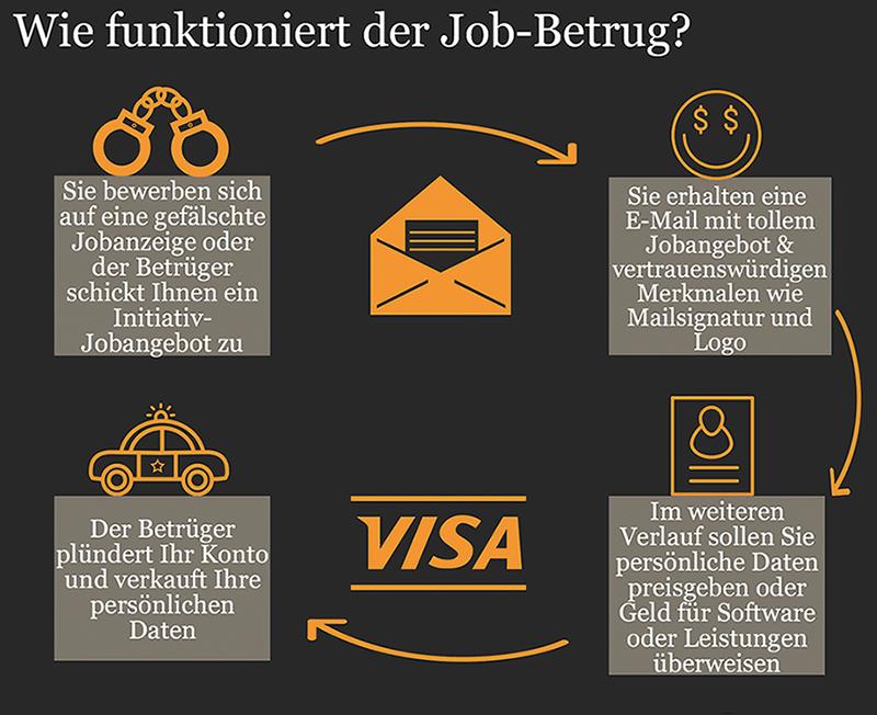 Betrug bei Jobangeboten funktioniert im Rahmen eines Kreislaufes (#02)