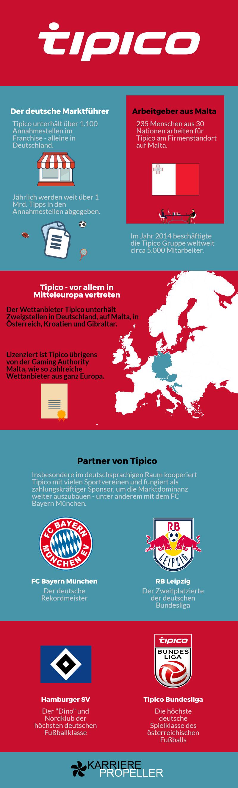 Das ist Tipico in Zahlen. Bildquelle: karrierepropeller.de
