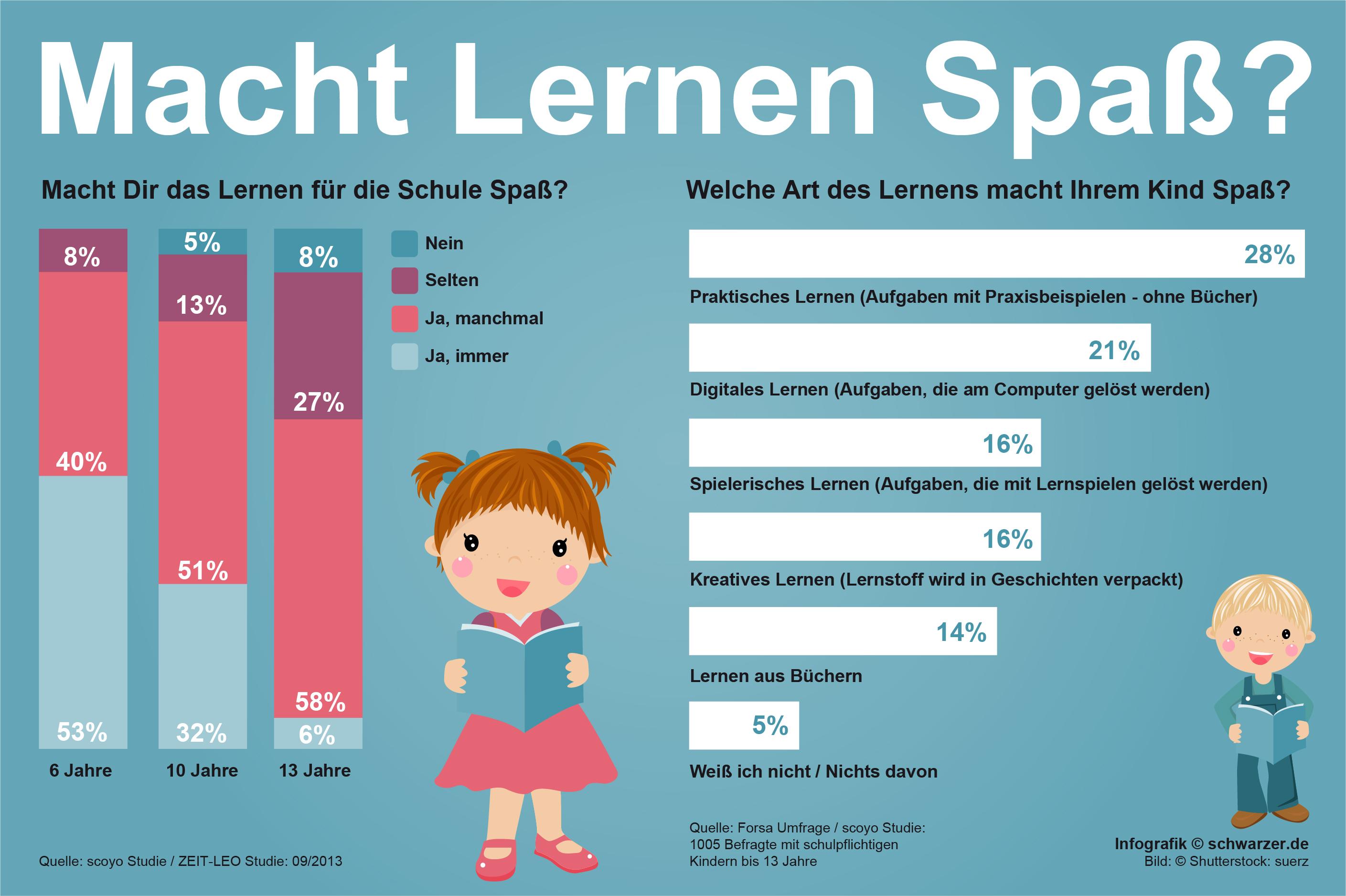 """Infografik: Macht lernen Spaß? Welche Art des Lernens bringt den meisten Spaß? All das verrät unsere Infografik zum Titelthema """"Das Lernen Lernen."""""""