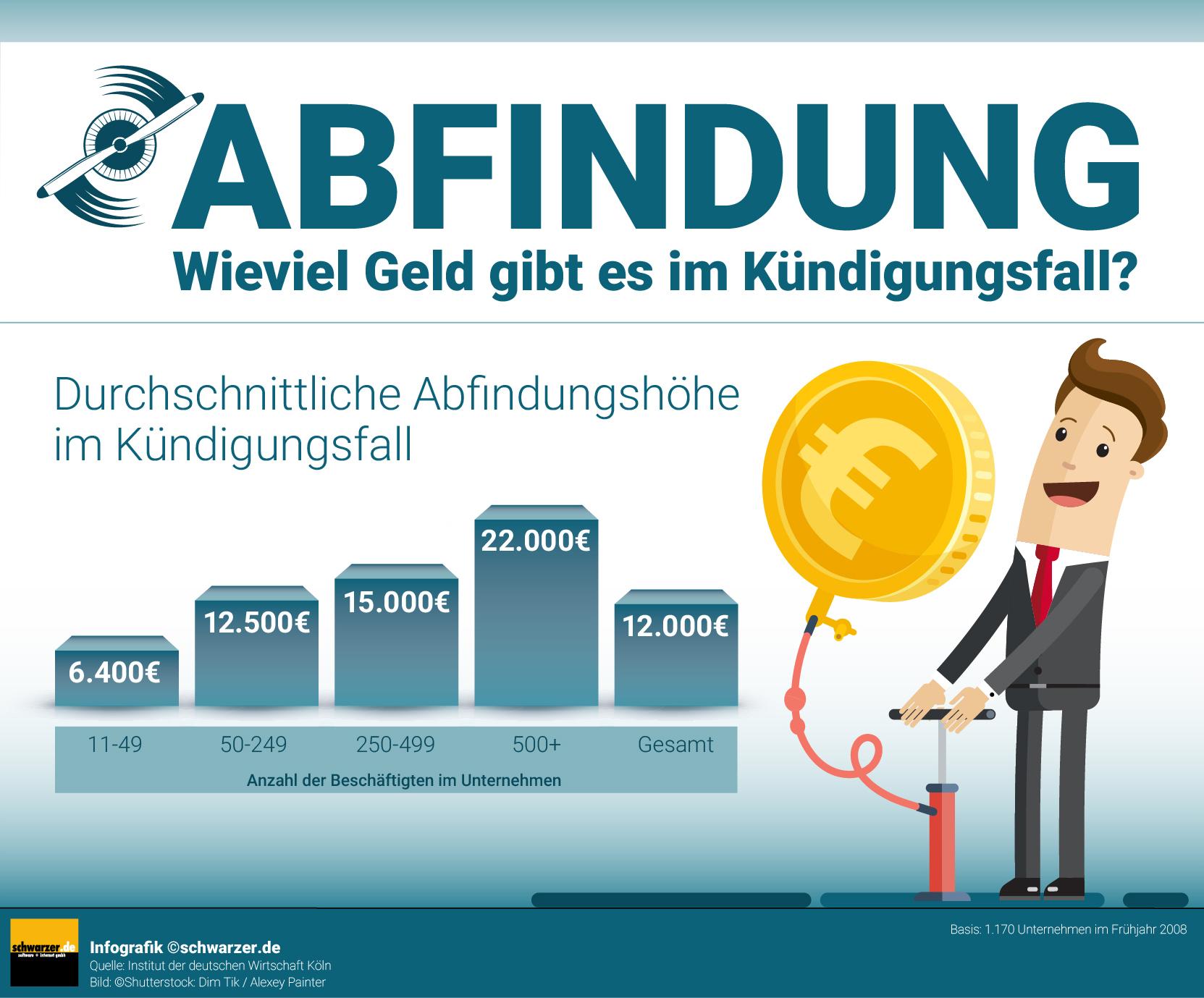 Infografik: Abfindung - Wieviel Geld gibt es im Kündigungsfall? (Durchschnittliche Abfindungshöhe, nach Mitarbeiterzahl)