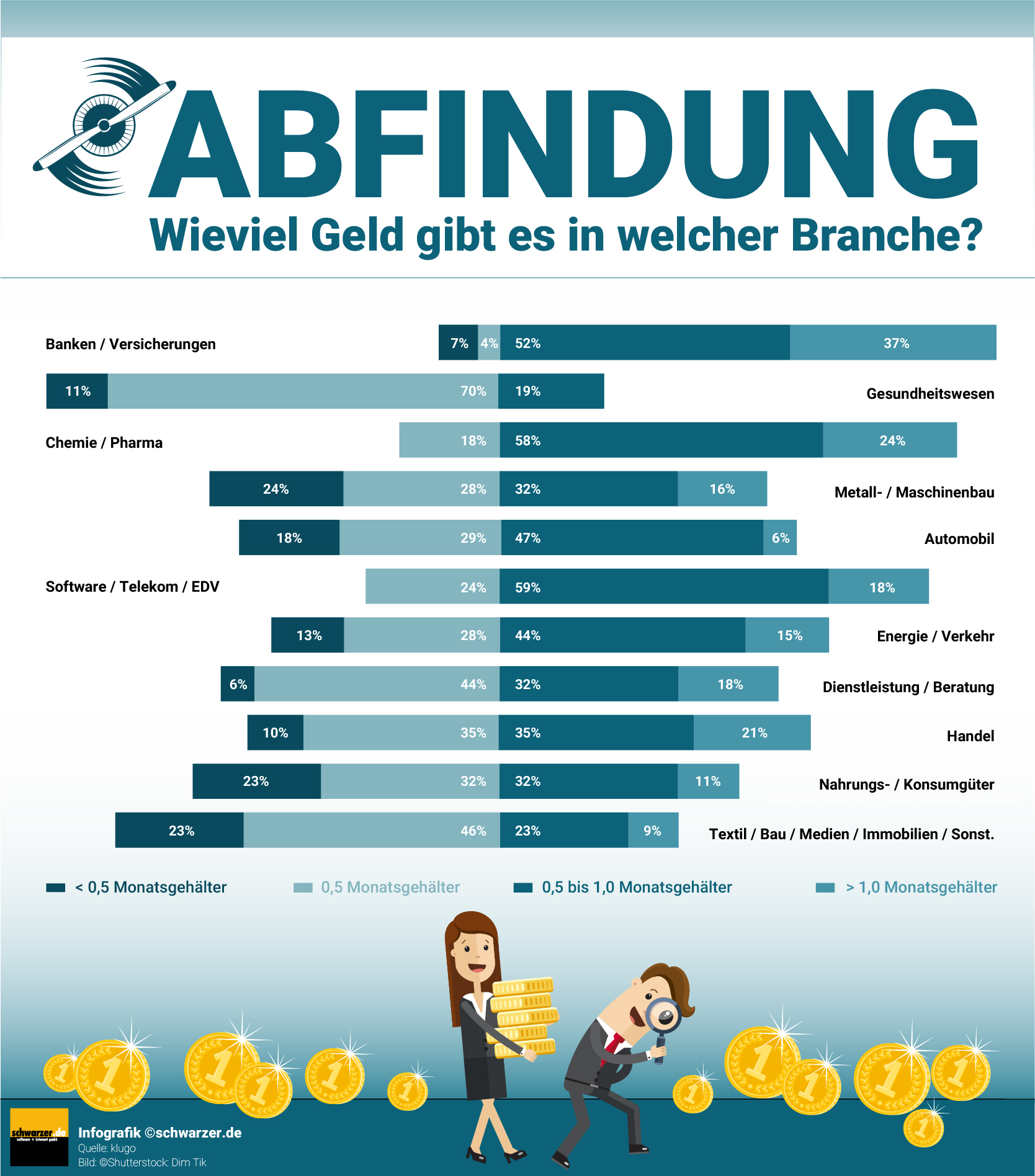 Infografik: Abfindung - Wieviel Geld gibt es in welcher Branche? Ist die Abfindungshöhe branchenabhängig?