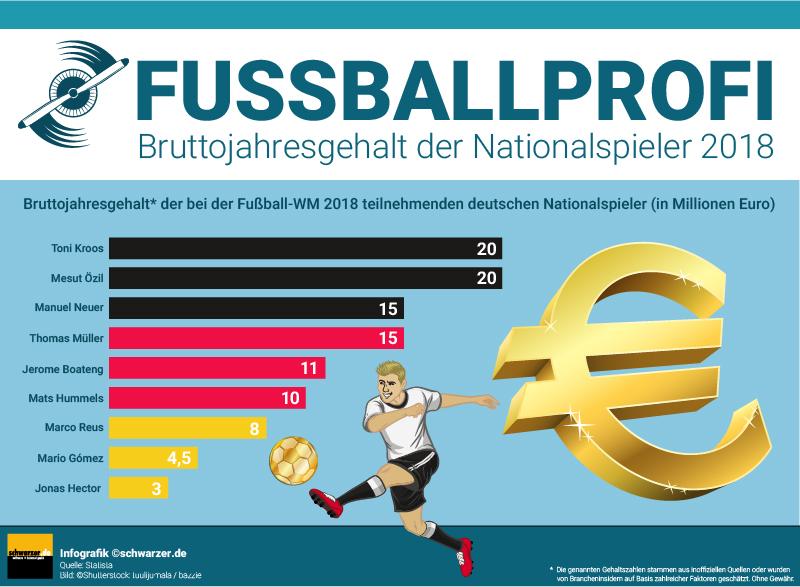 Durchschnittlich verdienen die Spieler der Bundesliga 1,34 Mio. Euro pro Jahr, was pro Woche rund 111.000 Euro ausmacht.Durchschnittlich verdienen die Spieler der Bundesliga 1,34 Mio. Euro pro Jahr, was pro Woche rund 111.000 Euro ausmacht.