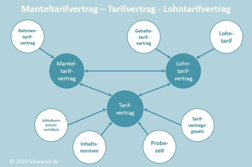 Infografik Manteltarifvertrag, Tarifvertrag & Lohntarifvertrag