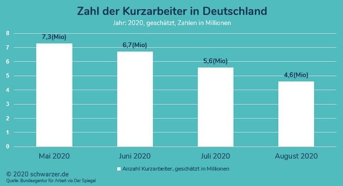 Infografik: Zahl der Kurzarbeiter in Deutschland 2020