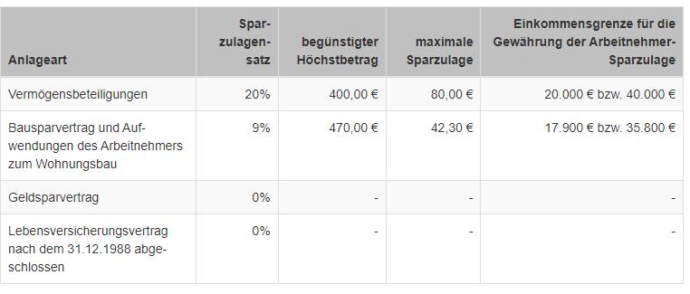 Wie die nachfolgende Tabelle zeigt, lassen sich mit unterschiedlichen vermögenswirksamen Leistungen bzw. Sparvarianten unterschiedliche Höchstbeträge erzielen.